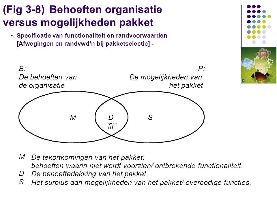 (Fig 3-8) Behoeften organisatie versus mogelijkheden pakket - Specificatie van functionaliteit en randvoorwaarden [Afwegingen en randvwd'n bij pakketselectie] -